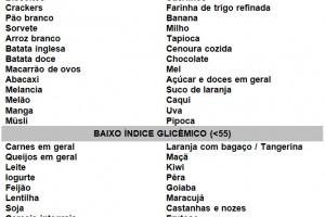 Conheça o índice glicêmico dos alimentos